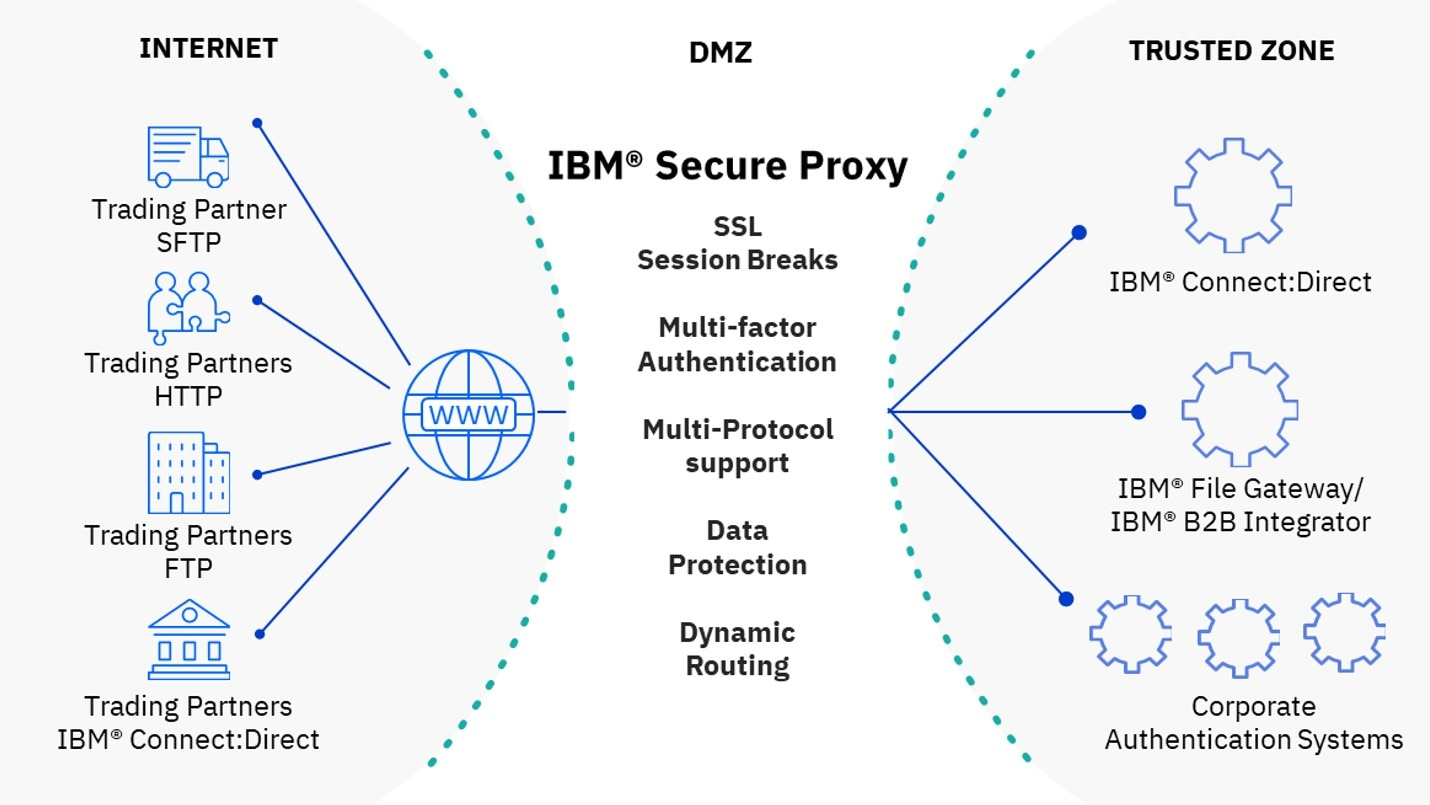 IBM Secure Proxy