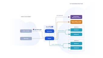 Traefik Enterprise Edition Architecture Scheme