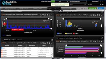 IBM MQ IT Operations Monitoring