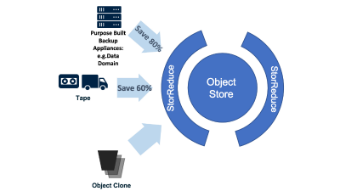 StorReduce helps you save with deduplication, cloning and replication