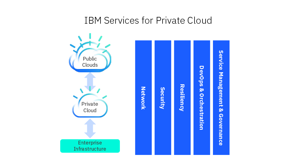 IBM Services for Private Cloud