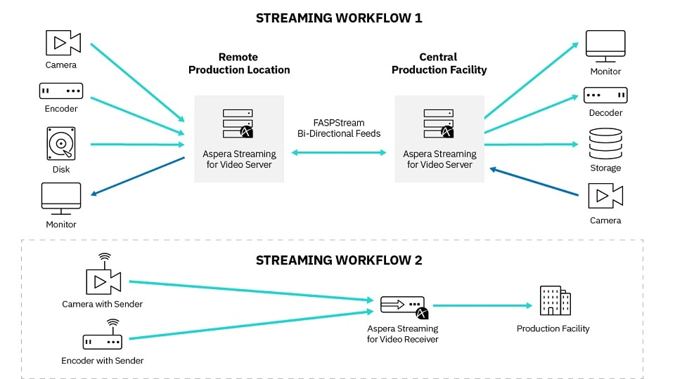 IBM Aspera Streaming for Video