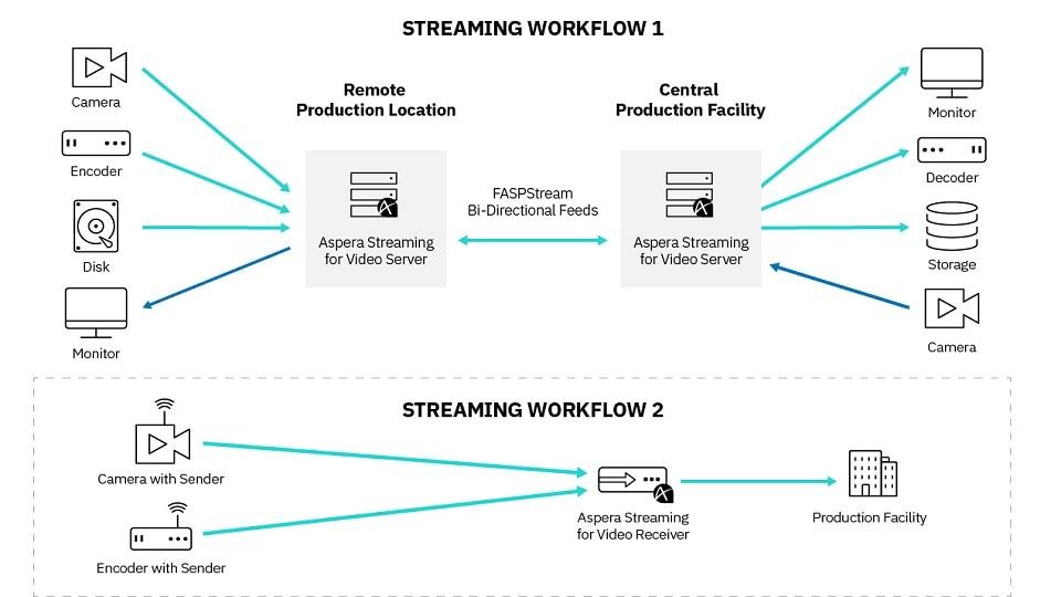 IBM Aspera Streaming for Video