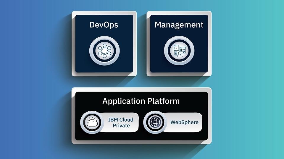 IBM Cloud Application Platform