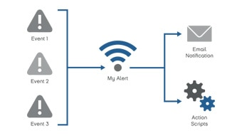 Automated Alerts