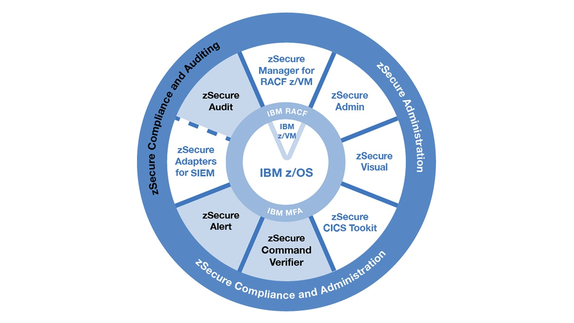 IBM Security zSecure Compliance and Auditing