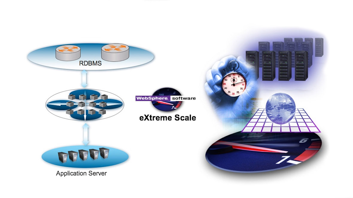 WebSphere eXtreme Scale