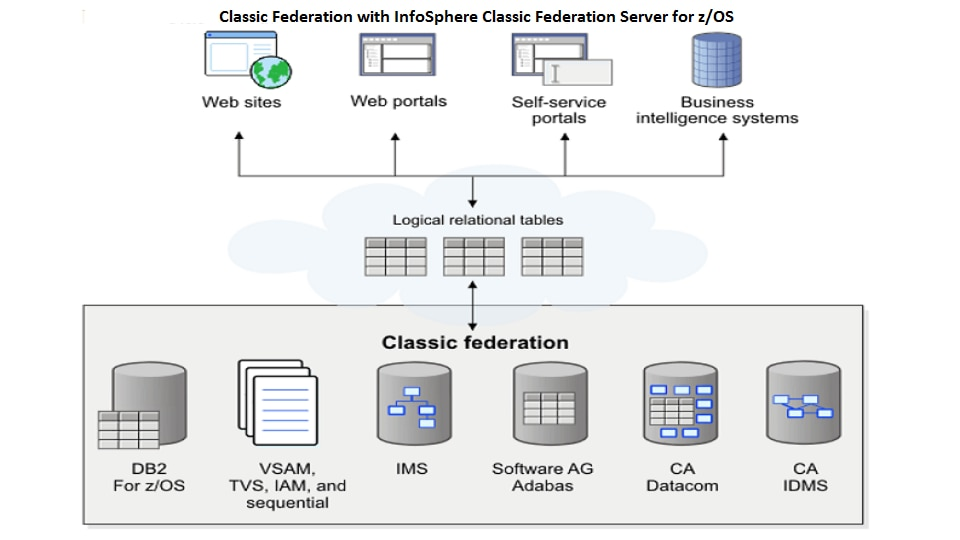 IBM InfoSphere Classic Federation Server for z/OS