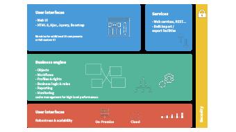 Développez vos interfaces utilisateur personnalisées, connectez vos API,...