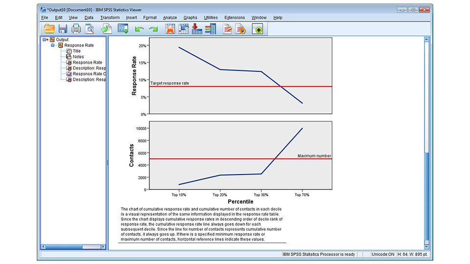 Response rate and contact graphs