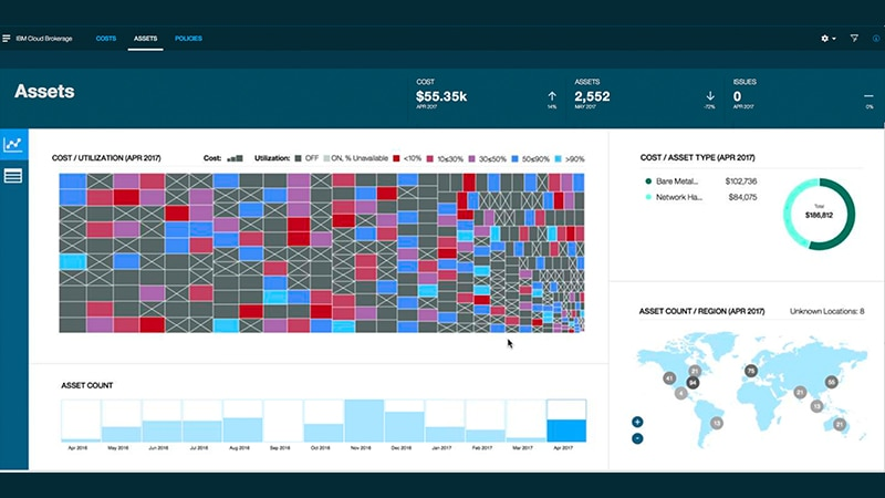 IBM Cost and Asset Management - Asset Utilization Dashboard