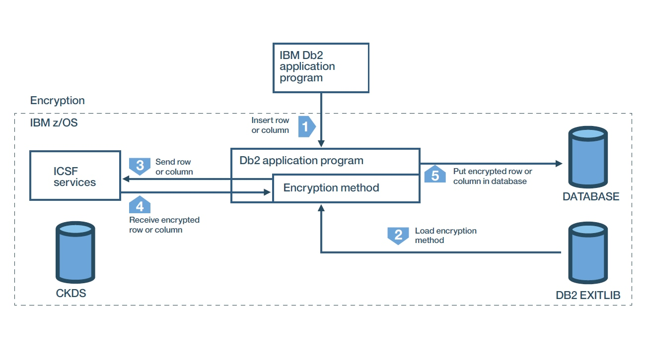 Need encryption without requiring application changes