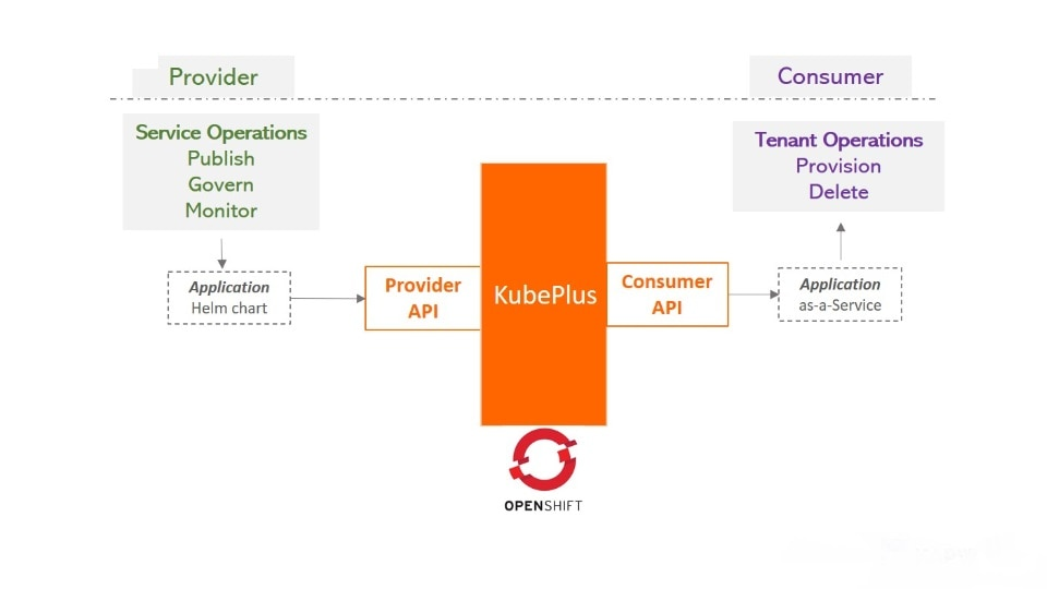 Application as-a-service with KubePlus