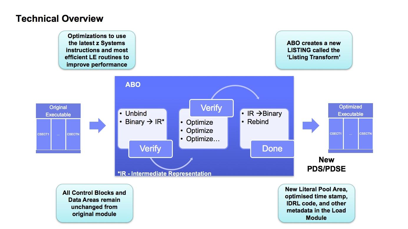 Mejora el rendimiento de las aplicaciones COBOL