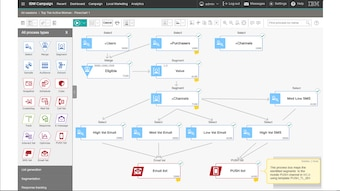 Workflow palette and multichannel execution