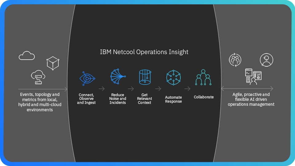 IBM Netcool Operations Insight