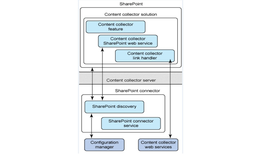 IBM Content Collector for Microsoft SharePoint