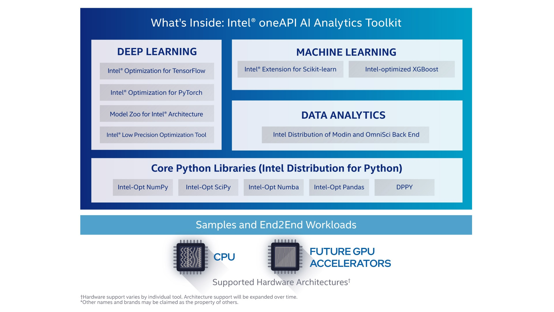 Components of Intel oneAPI AI Analytics Toolkit for End-to-end DataScience and Machine Learning Acceleration