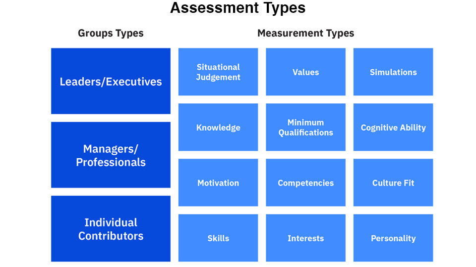 IBM Talent Assessments