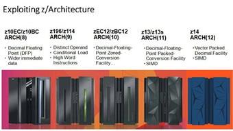 Saque el máximo partido de z/Architecture