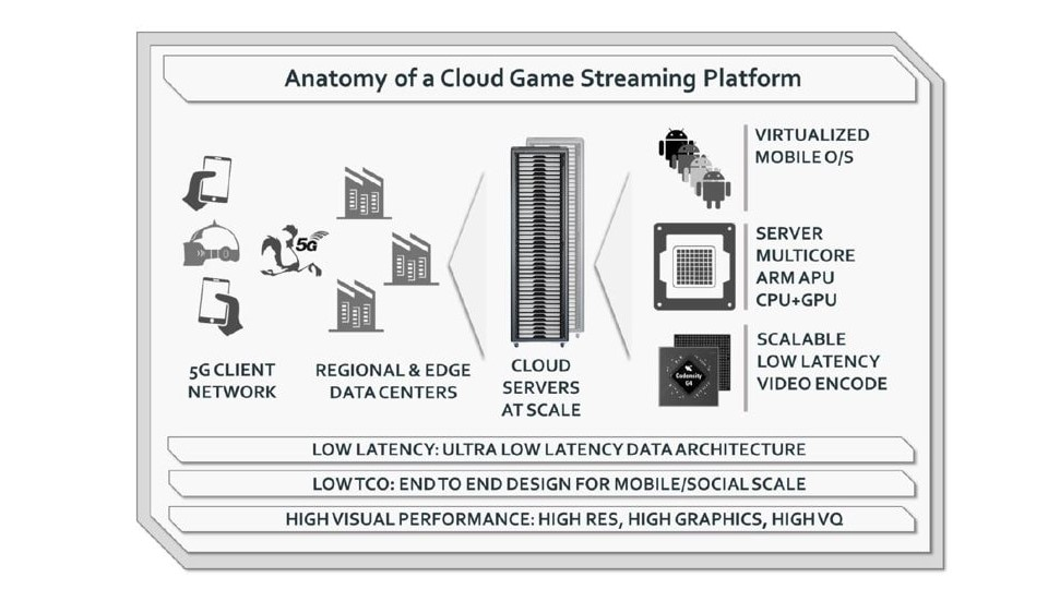 Cloud Mobile Gaming