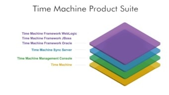 Time Machine Product Suite