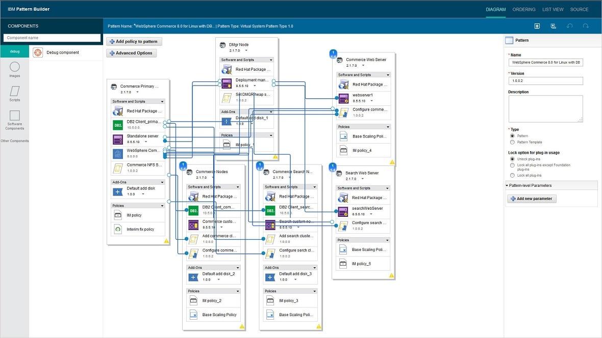 IBM WebSphere Commerce Pattern