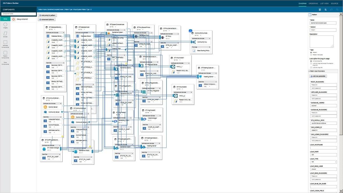 IBM Sametime Pattern