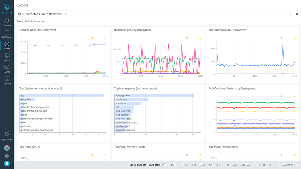 Kubernetes and container monitoring