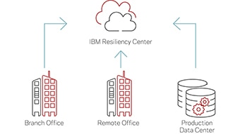 Enterprise-class NetBackup seamlessly integrates with IBM Cloud.