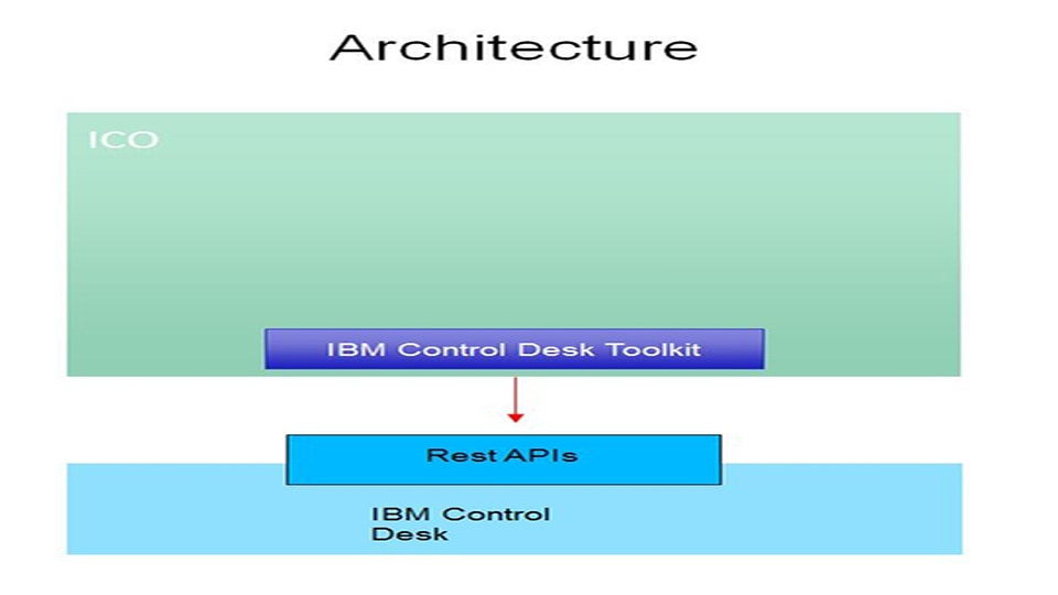 IBM Cloud Orchestrator Content Pack for Control Desk