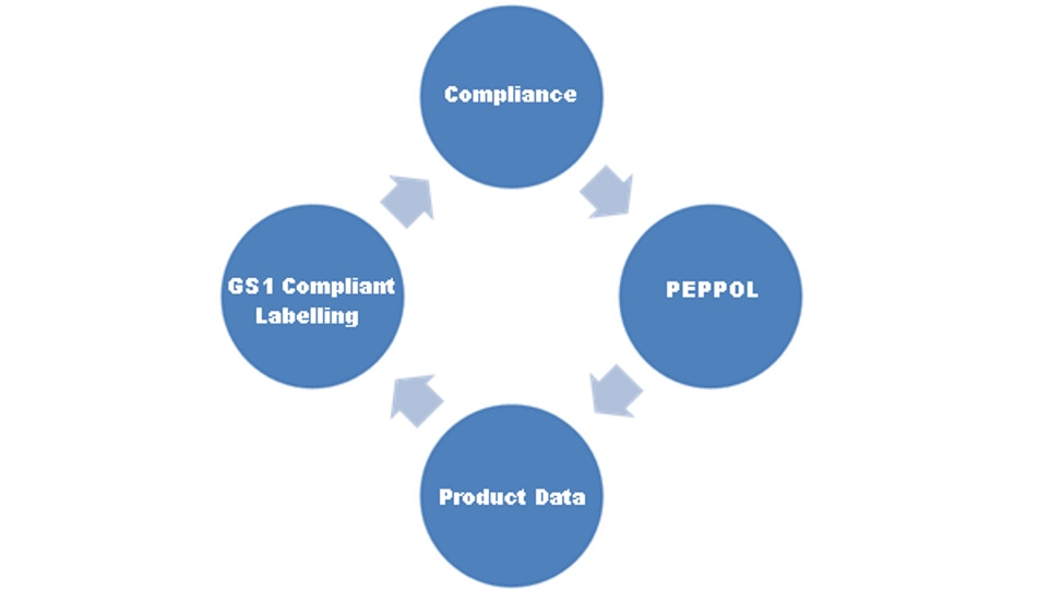 All in compliance solution