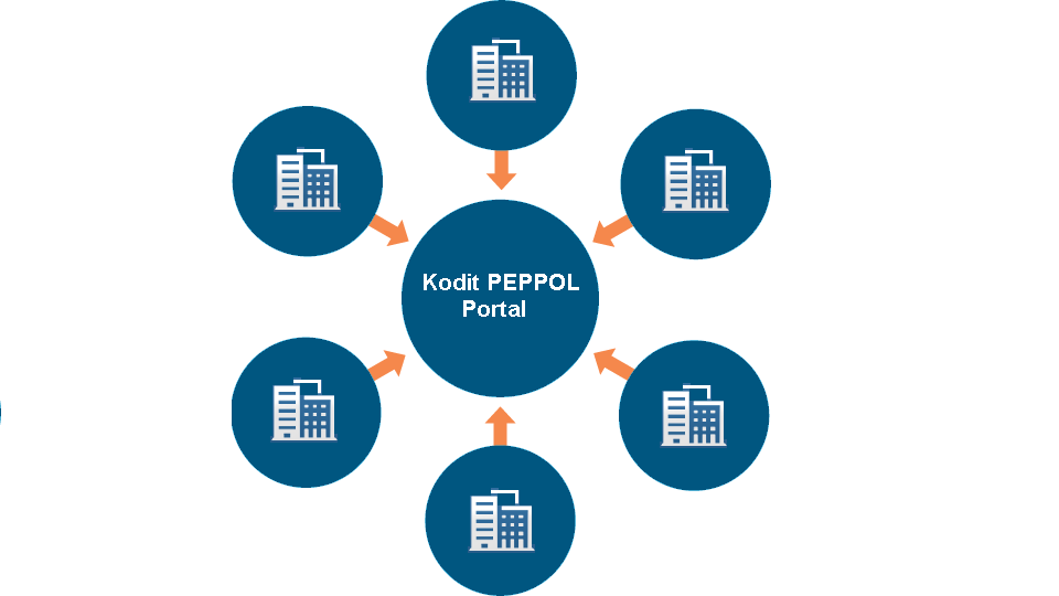 Avoid the cost of integrating PEPPOL into your ERP system