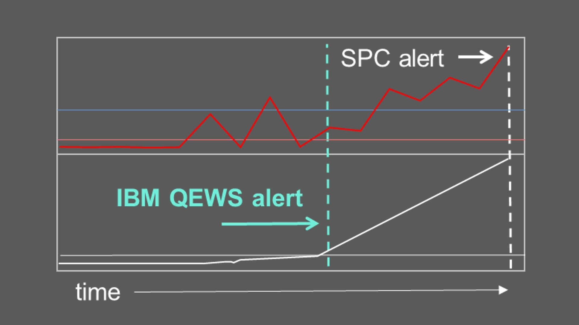Quality Early Warning System (QEWS)
