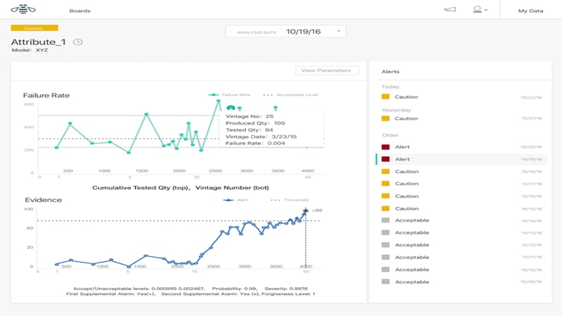 Dashboard of attributes with history