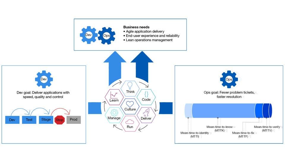 IBM Operations Analytics