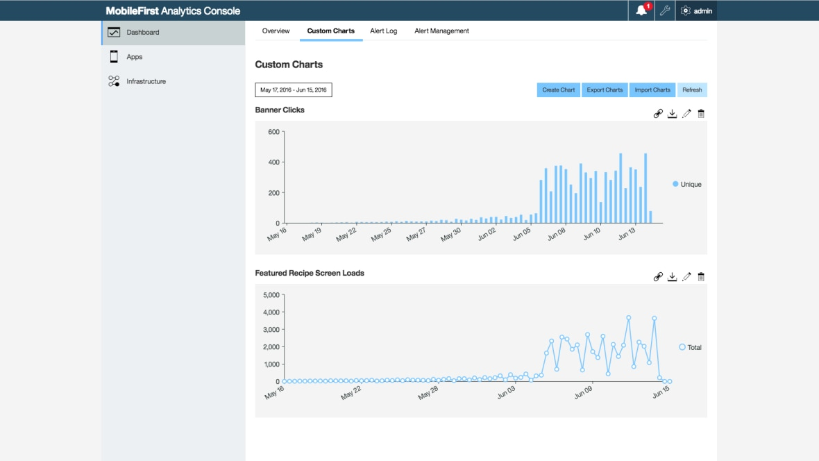 Analytics insights for usage patterns