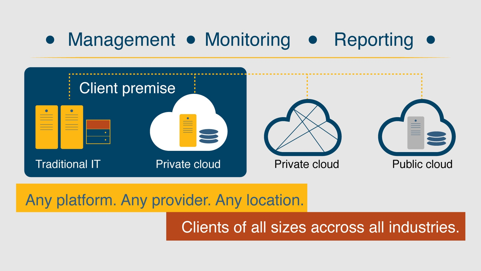 IBM Integrated Managed Infrastructure Services overview