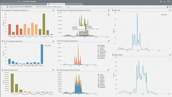 IBM Customer and Network Analytics
