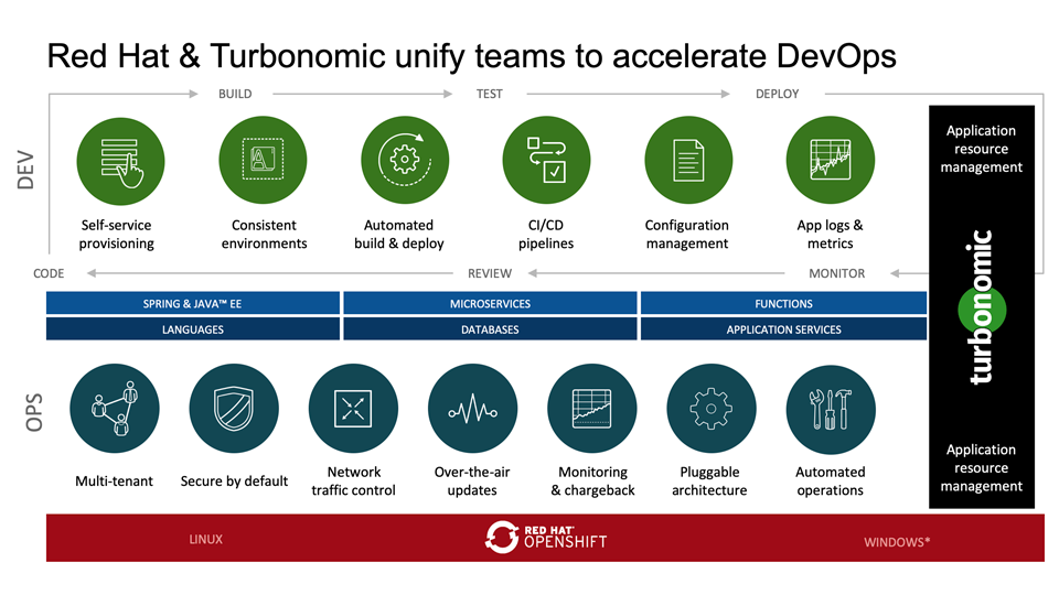 Red Hat and Turbonomic unify teams to accelerate DevOps
