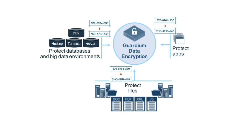 IBM Guardium for Tokenization