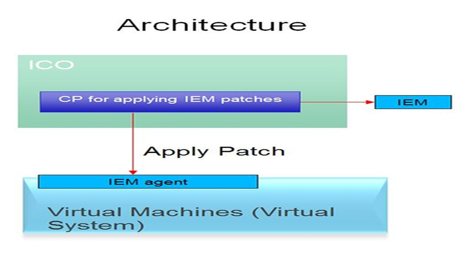IBM Cloud Orchestrator Content Pack for IBM Endpoint Manager for Patch Management