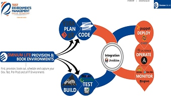 Omnium Lite Test Environments DevOps Integrated Pipeline