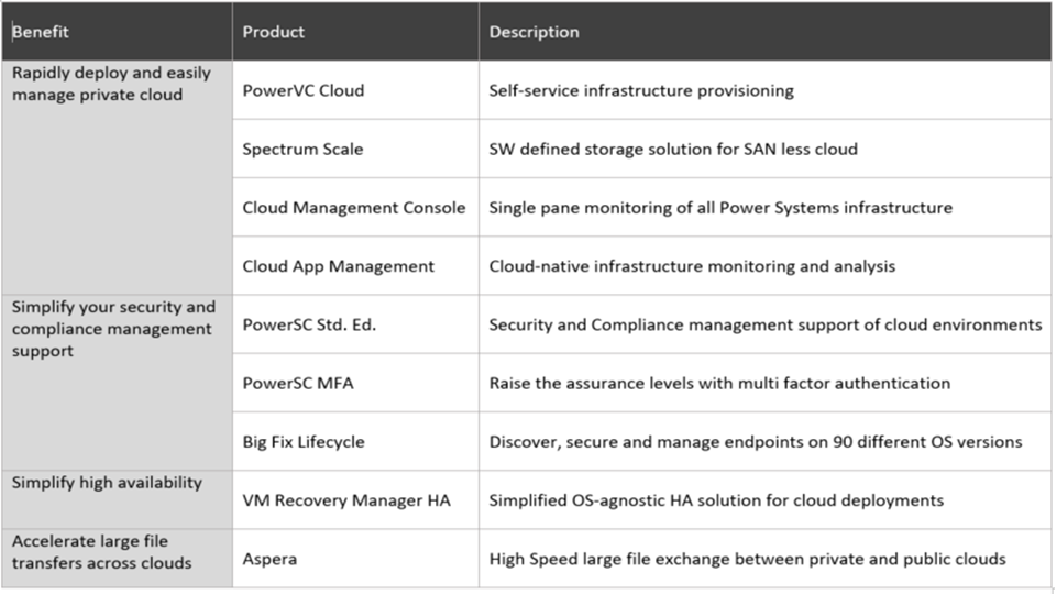 IBM Power Systems Enterprise Cloud Editions
