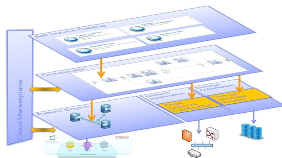IBM SmartCloud Orchestrator Content Pack for Infrastructure as a Service