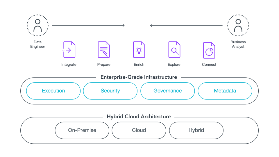 Agile curation and consumption from your Data Lake