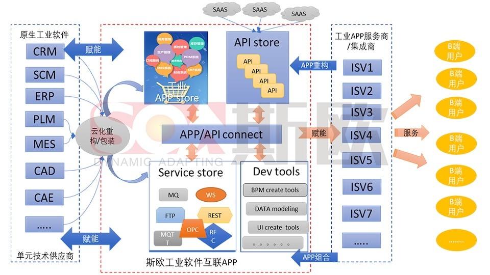 CQSOA Industrial Internet APP Solution