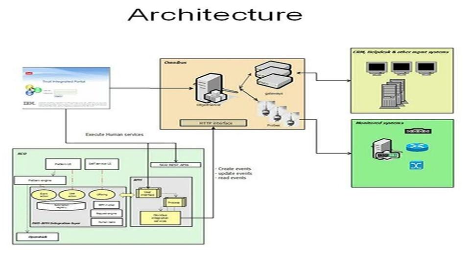 IBM Cloud Orchestrator Content Pack for OMNIbus
