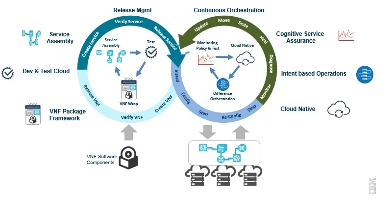 DevOps-based model to design, deploy and operate NFV-based services.