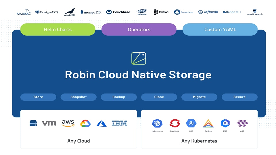 Robin Cloud Native Storage  for OpenShift
